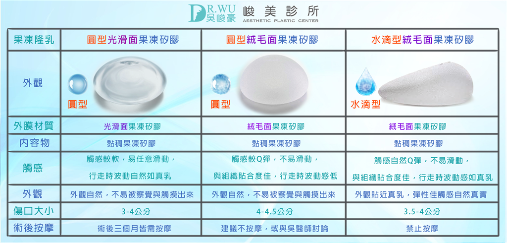 隆乳材質-內視鏡輔助隆乳矽膠種類